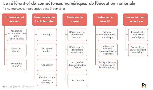 Le référentiel de compétences numériques de l'éducation nationale